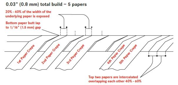 CTC_diagram